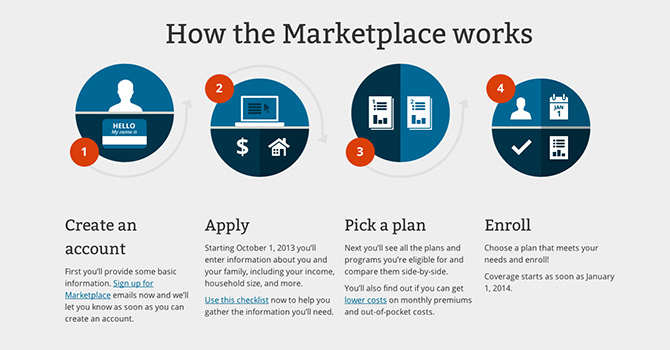 6 Things You Need to Know About The Health Insurance ... Marketplace Insurance
