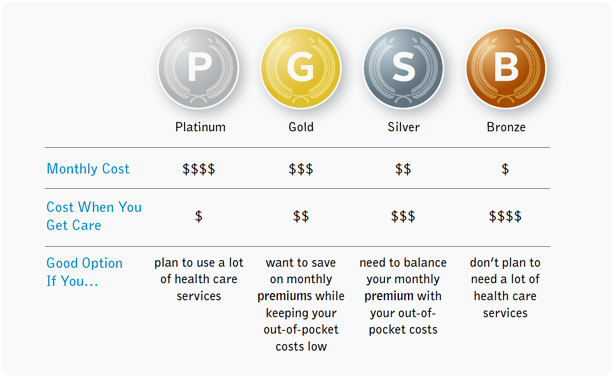Choosing the Right Metal Level for Your Health Insurance Plan